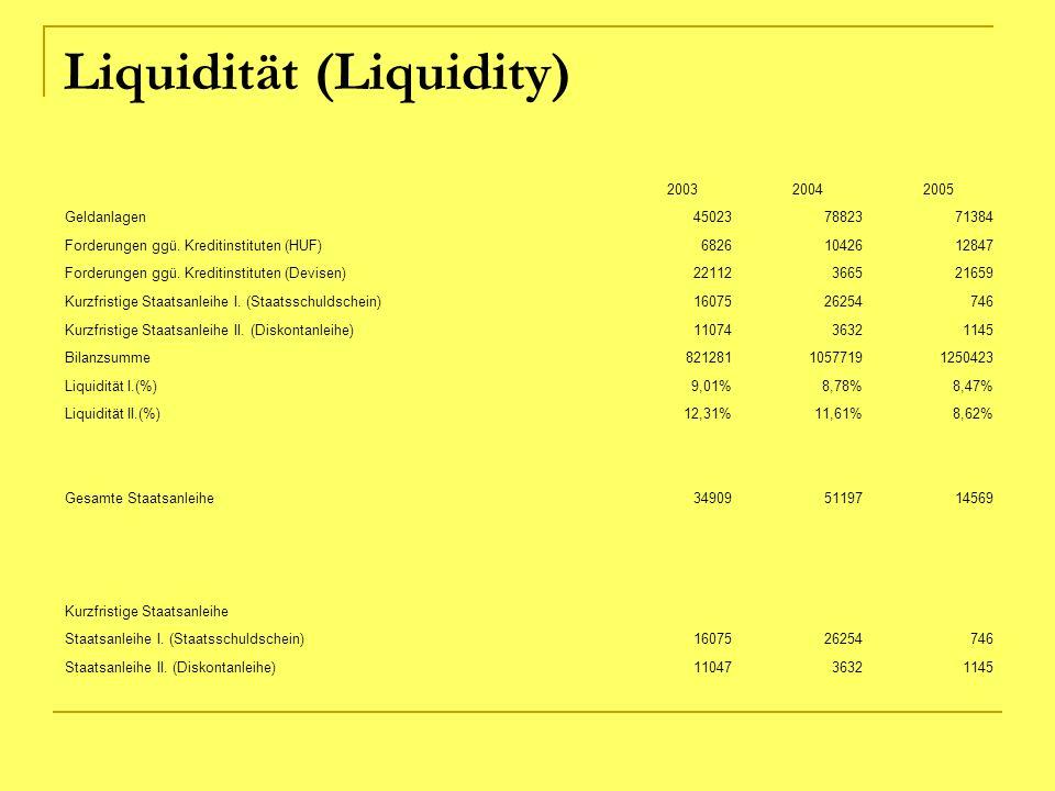 Liquidität (Liquidity)