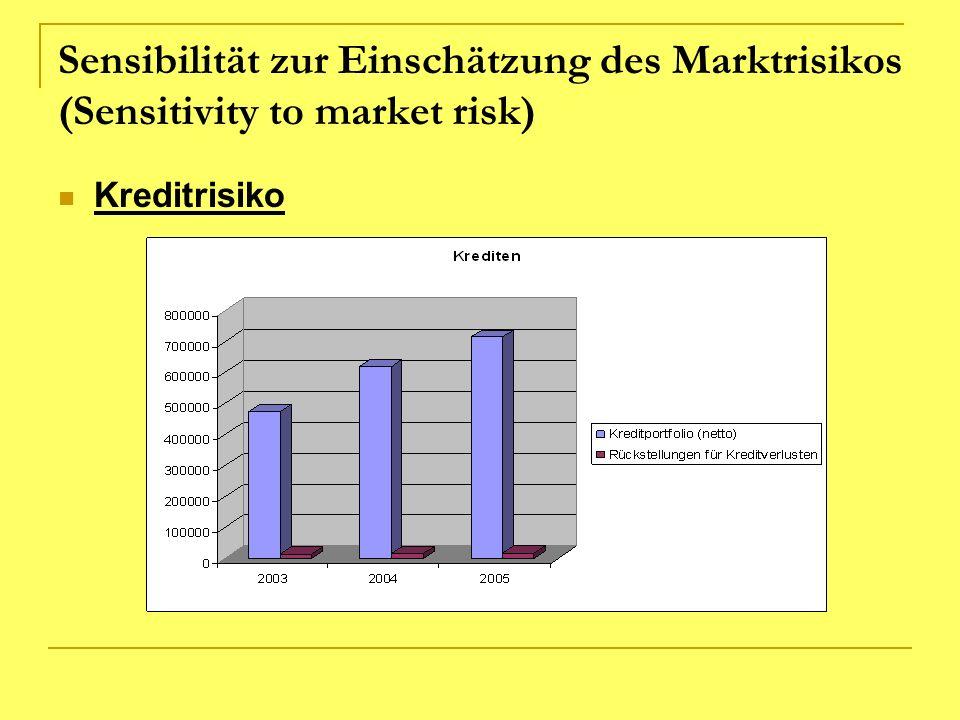 Sensibilität zur Einschätzung des Marktrisikos (Sensitivity to market risk)