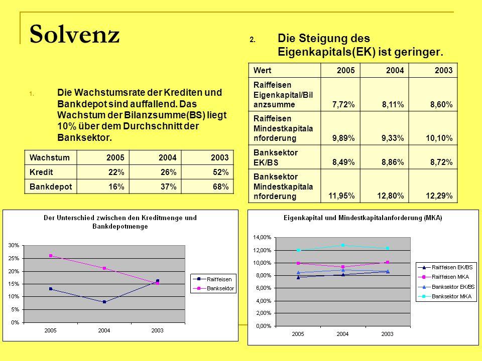 Solvenz Die Steigung des Eigenkapitals(EK) ist geringer.