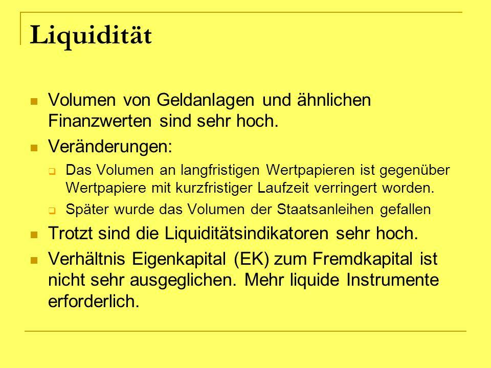 Liquidität Volumen von Geldanlagen und ähnlichen Finanzwerten sind sehr hoch. Veränderungen: