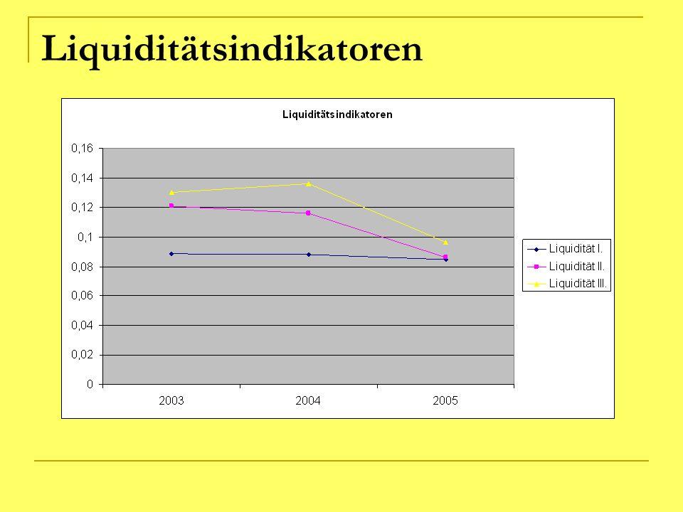 Liquiditätsindikatoren
