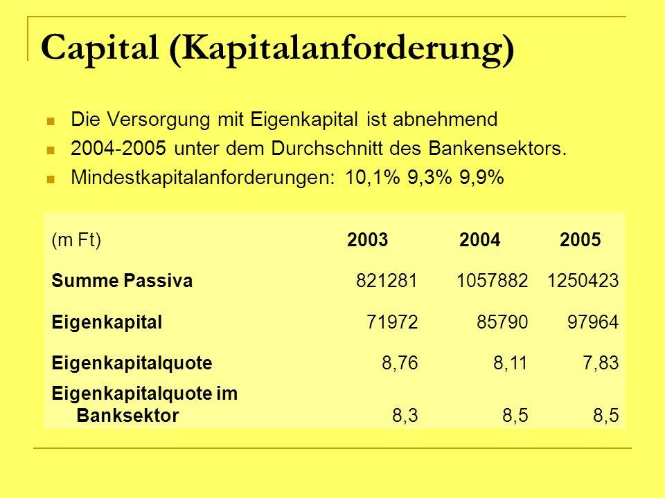 Capital (Kapitalanforderung)
