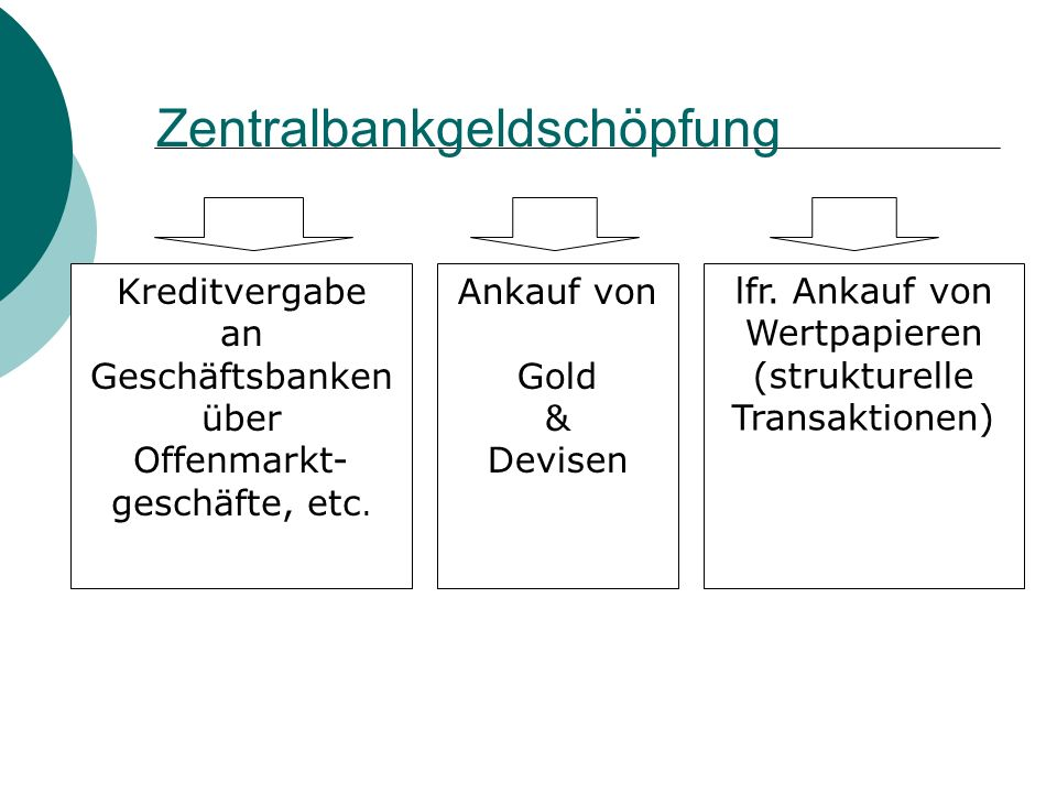 Zentralbankgeldschöpfung