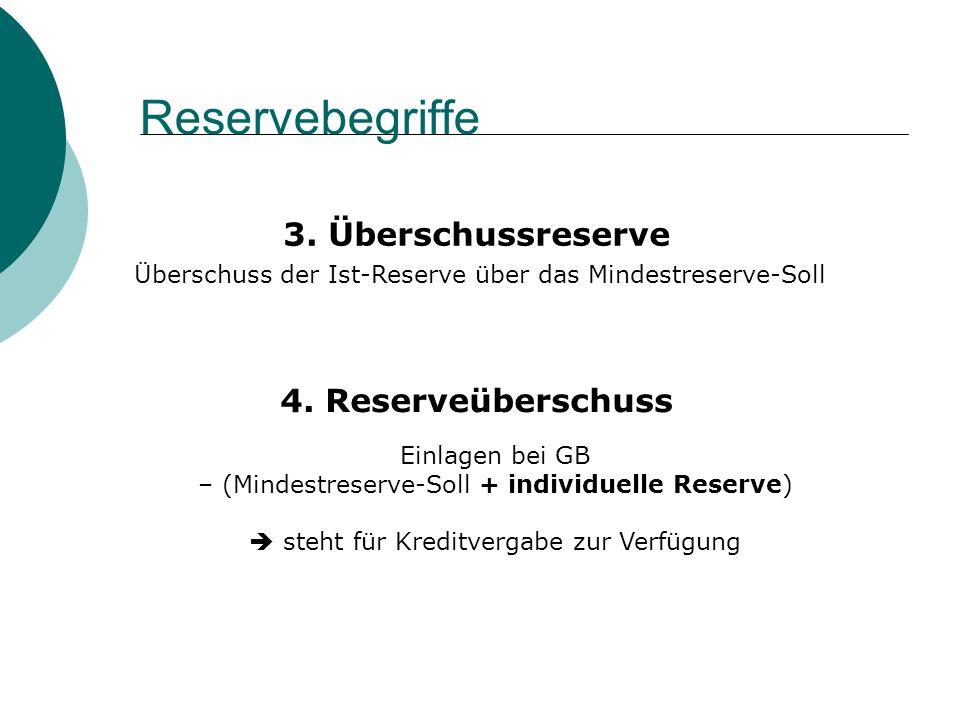 Reservebegriffe 3. Überschussreserve 4. Reserveüberschuss