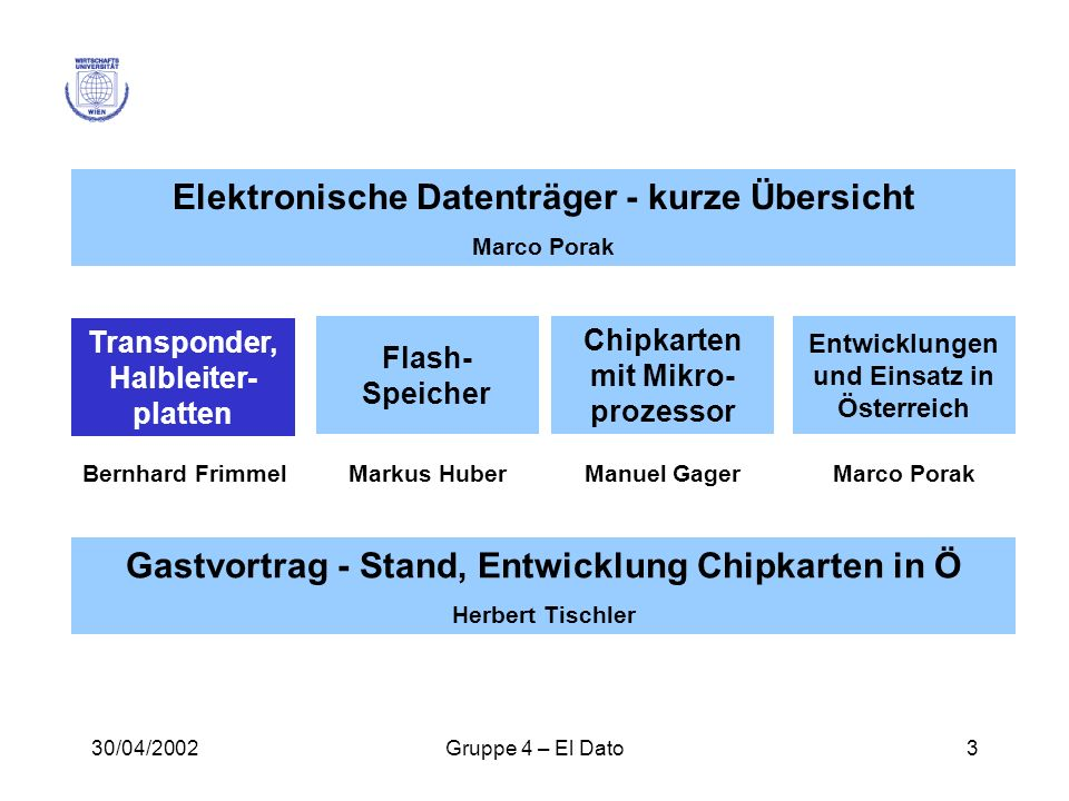 Elektronische Datenträger - kurze Übersicht