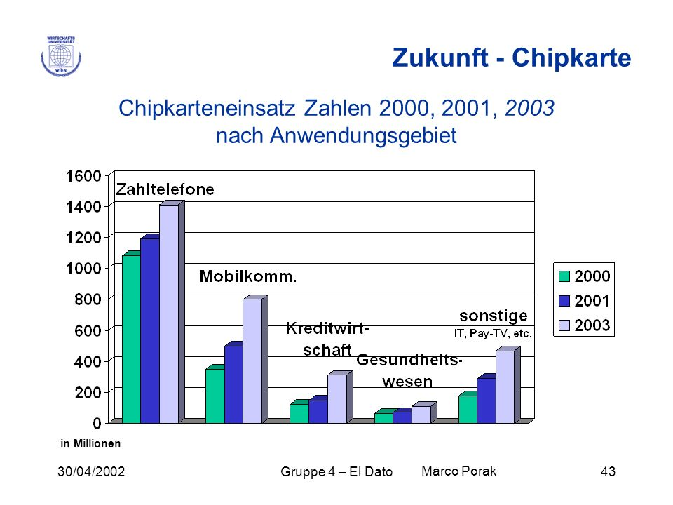 Chipkarteneinsatz Zahlen 2000, 2001, 2003 nach Anwendungsgebiet