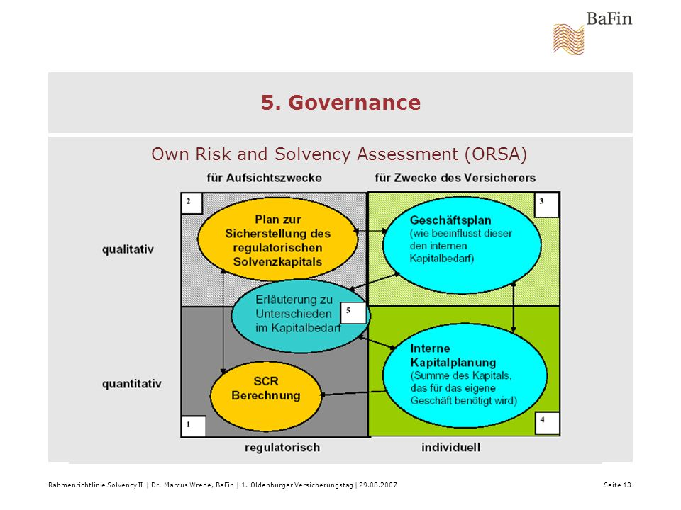 5. Governance Own Risk and Solvency Assessment (ORSA)