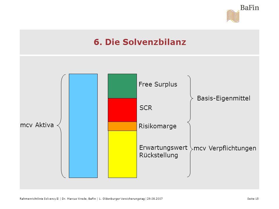 6. Die Solvenzbilanz Free Surplus Basis-Eigenmittel SCR mcv Aktiva