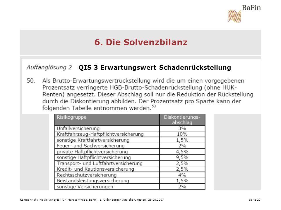 6. Die Solvenzbilanz QIS 3 Erwartungswert Schadenrückstellung