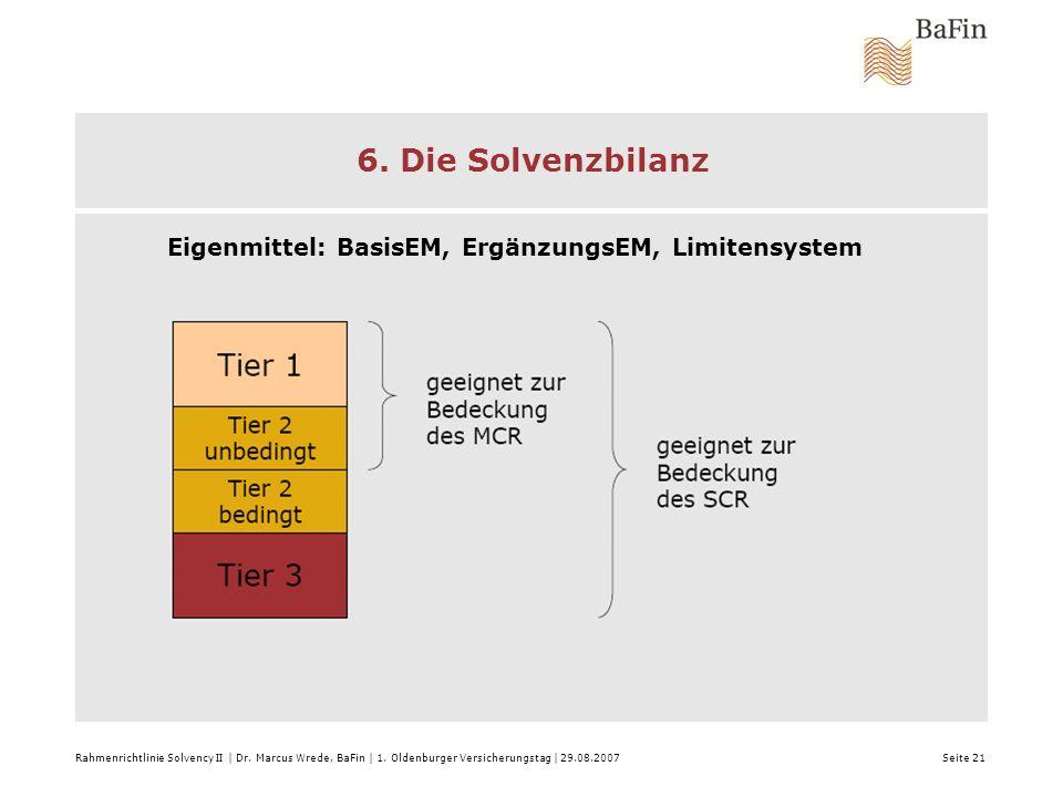 6. Die Solvenzbilanz Eigenmittel: BasisEM, ErgänzungsEM, Limitensystem