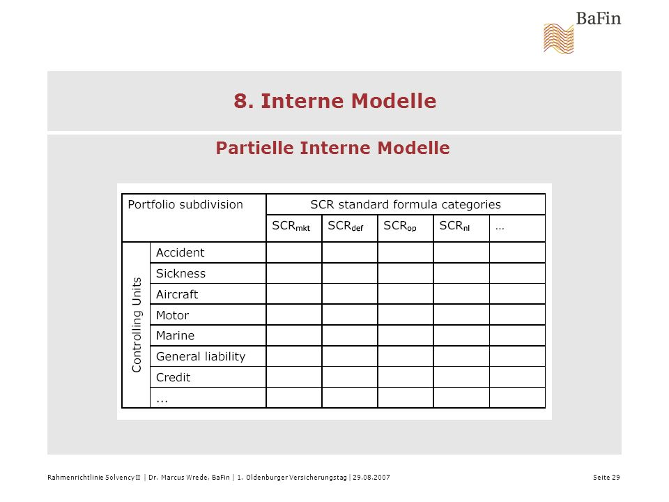 8. Interne Modelle Partielle Interne Modelle