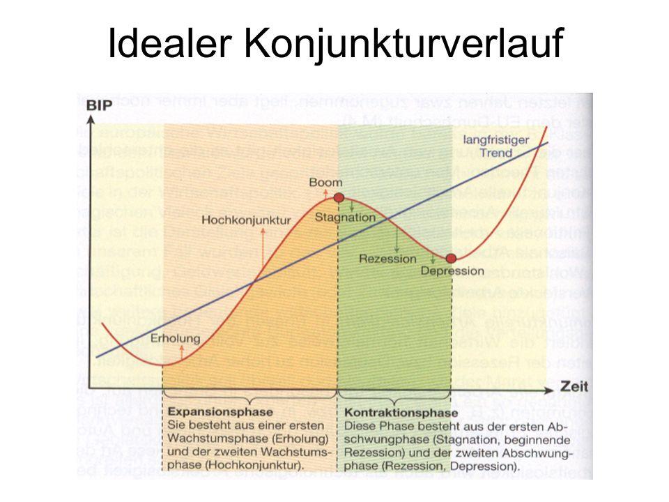 Idealer Konjunkturverlauf