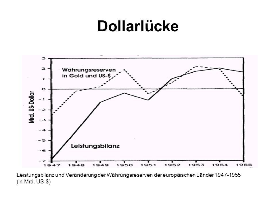 Dollarlücke Leistungsbilanz und Veränderung der Währungsreserven der europäischen Länder 1947-1955 (in Mrd.