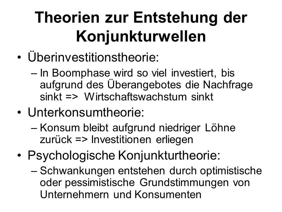Theorien zur Entstehung der Konjunkturwellen