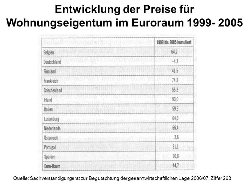 Entwicklung der Preise für Wohnungseigentum im Euroraum 1999- 2005