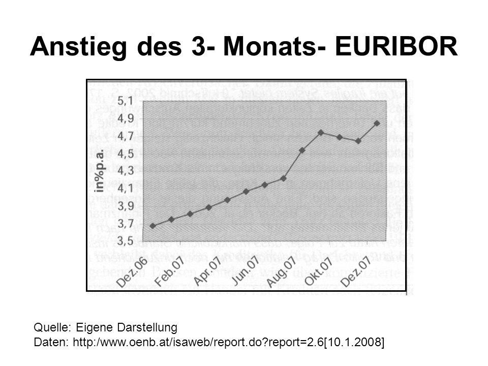 Anstieg des 3- Monats- EURIBOR