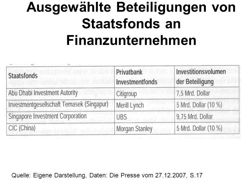 Ausgewählte Beteiligungen von Staatsfonds an Finanzunternehmen