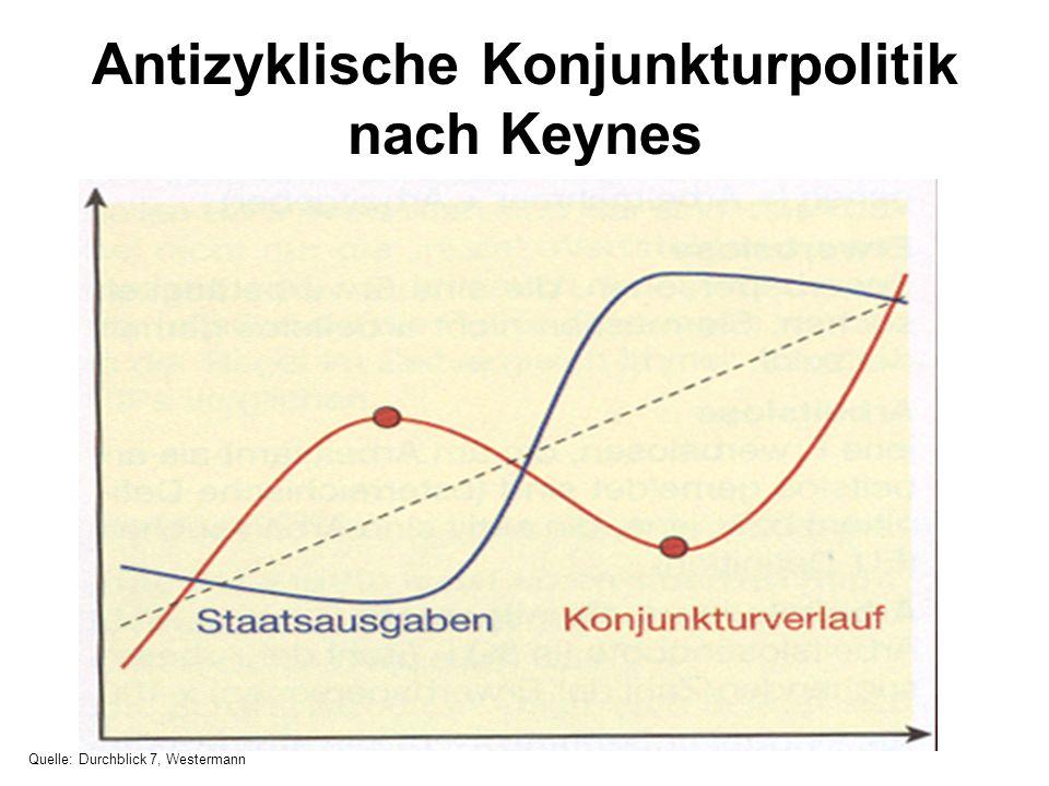 Antizyklische Konjunkturpolitik nach Keynes