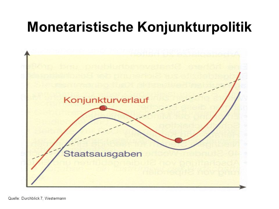 Monetaristische Konjunkturpolitik