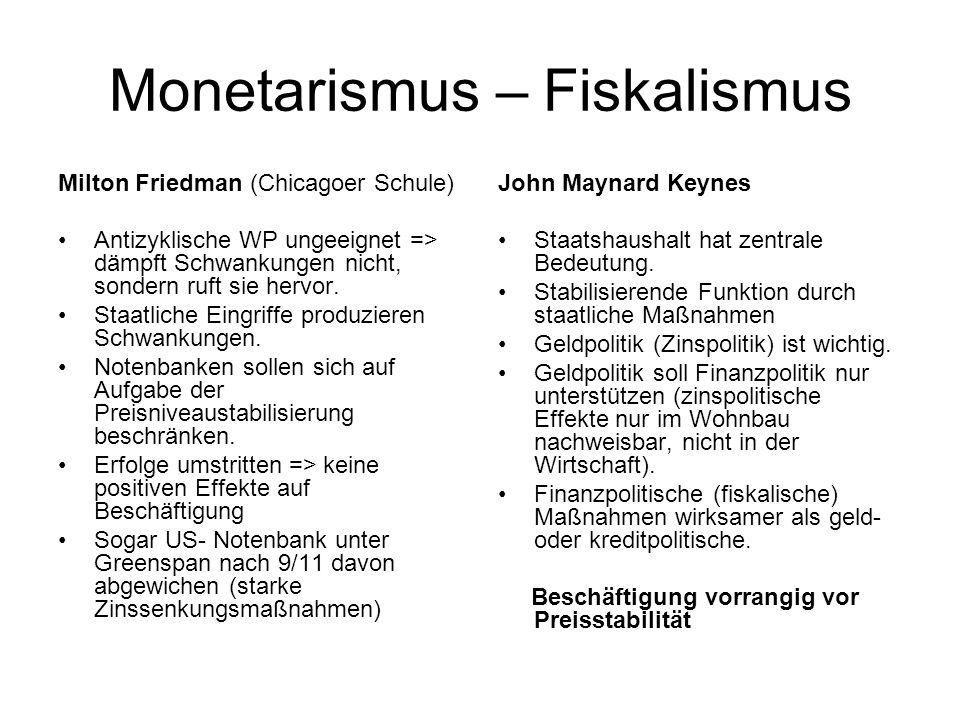 Monetarismus – Fiskalismus