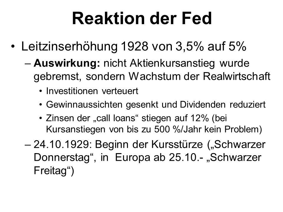 Reaktion der Fed Leitzinserhöhung 1928 von 3,5% auf 5%