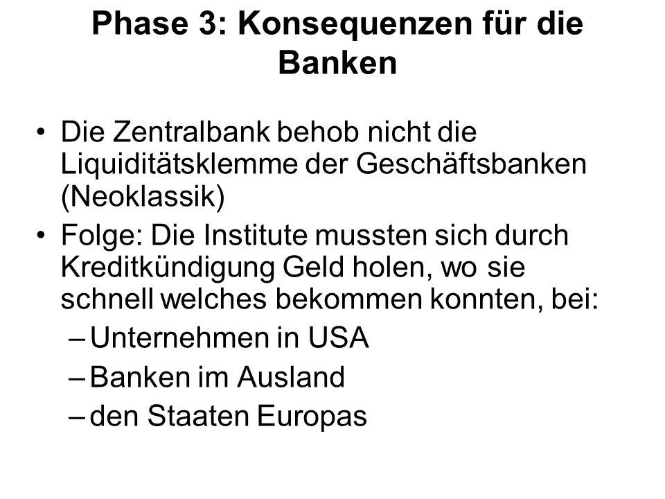 Phase 3: Konsequenzen für die Banken
