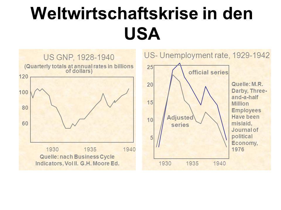 Weltwirtschaftskrise in den USA