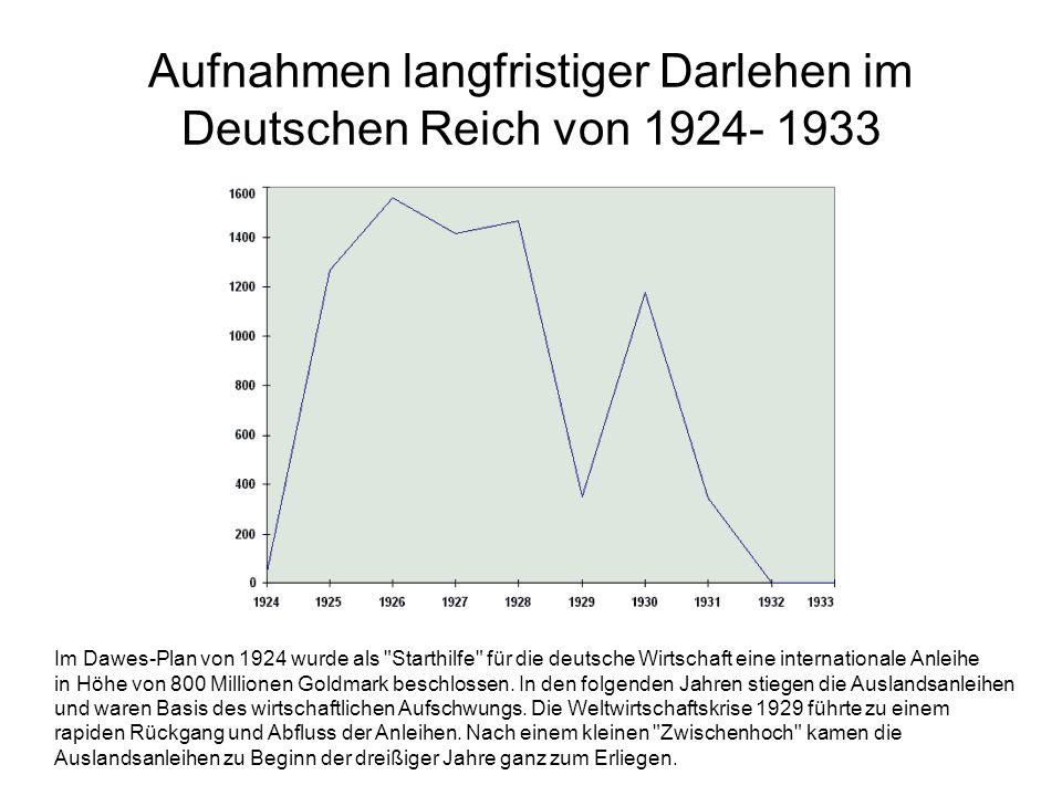 Aufnahmen langfristiger Darlehen im Deutschen Reich von 1924- 1933