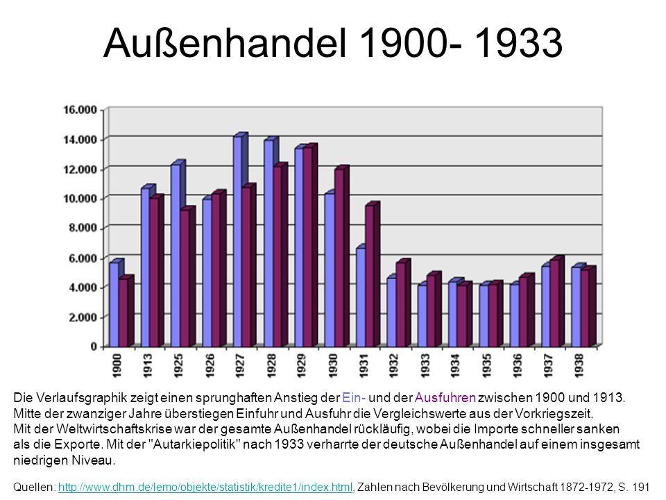 Außenhandel 1900- 1933
