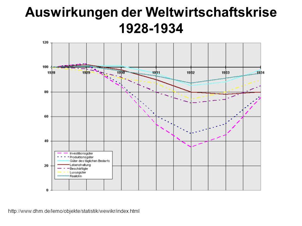 Auswirkungen der Weltwirtschaftskrise 1928-1934