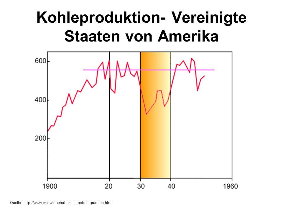 Kohleproduktion- Vereinigte Staaten von Amerika