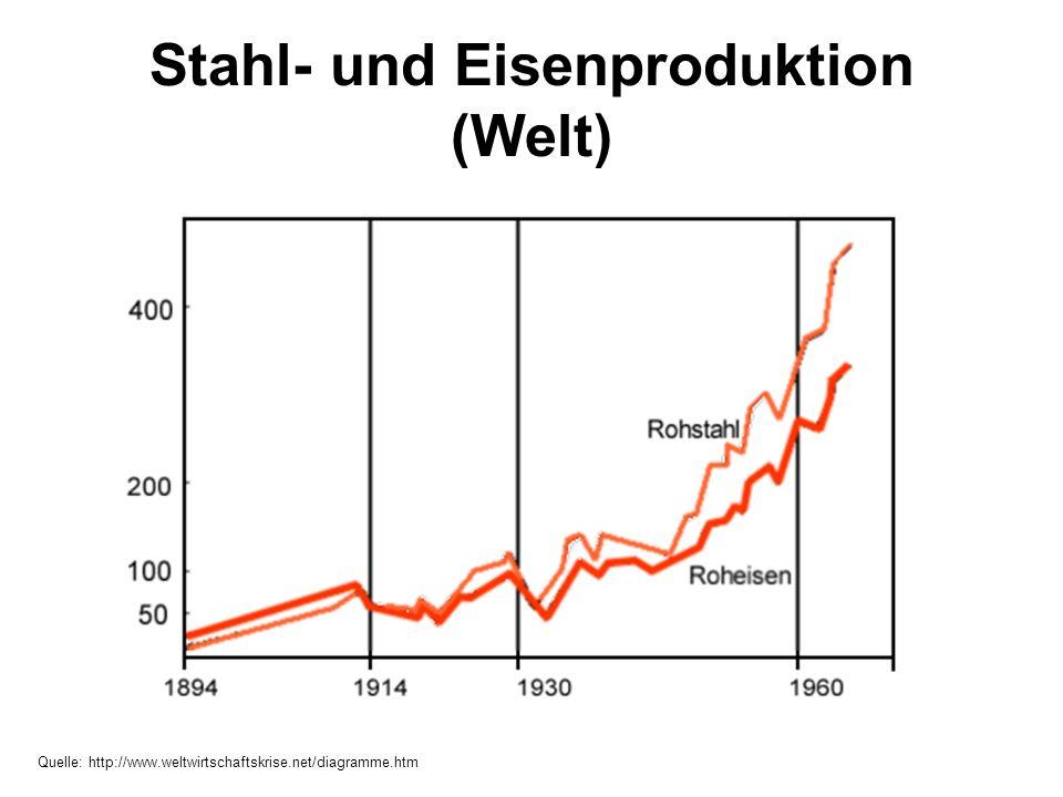 Stahl- und Eisenproduktion (Welt)