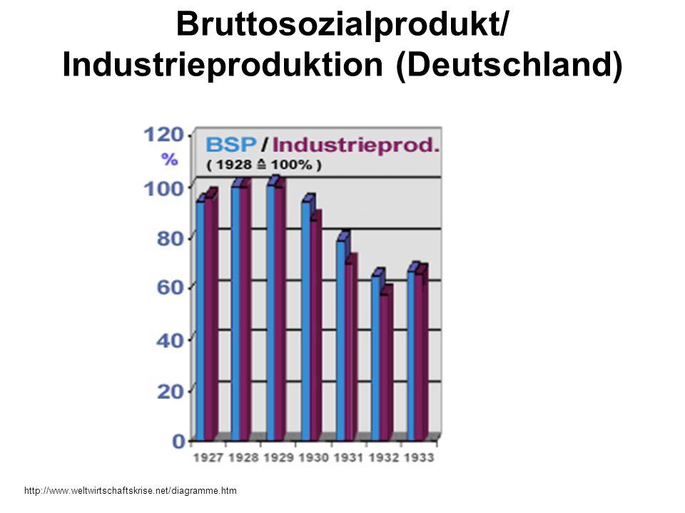 Bruttosozialprodukt/ Industrieproduktion (Deutschland)