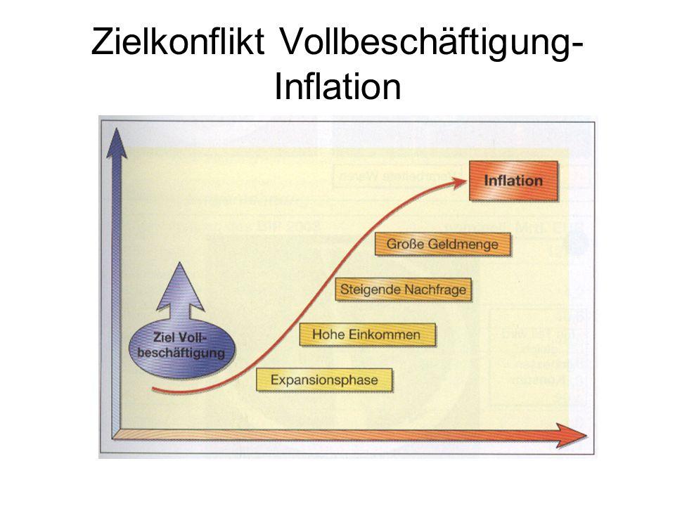 Zielkonflikt Vollbeschäftigung- Inflation