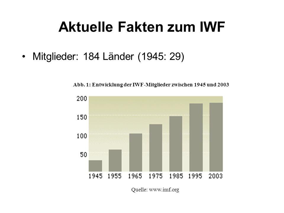 Aktuelle Fakten zum IWF