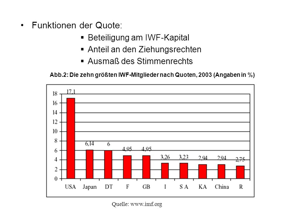 Funktionen der Quote: Beteiligung am IWF-Kapital