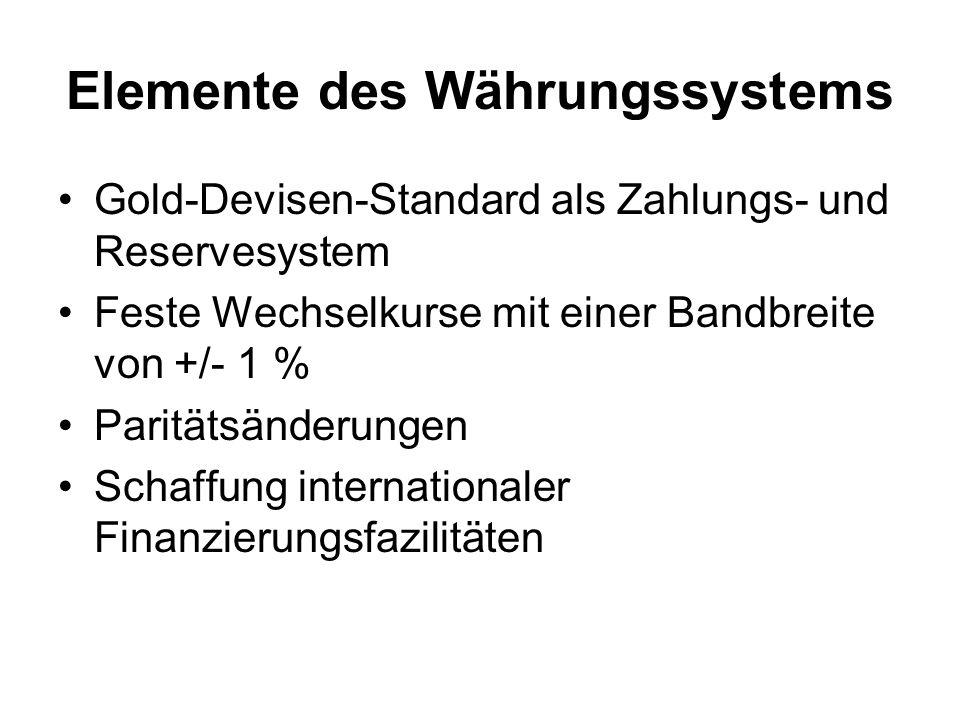 Elemente des Währungssystems