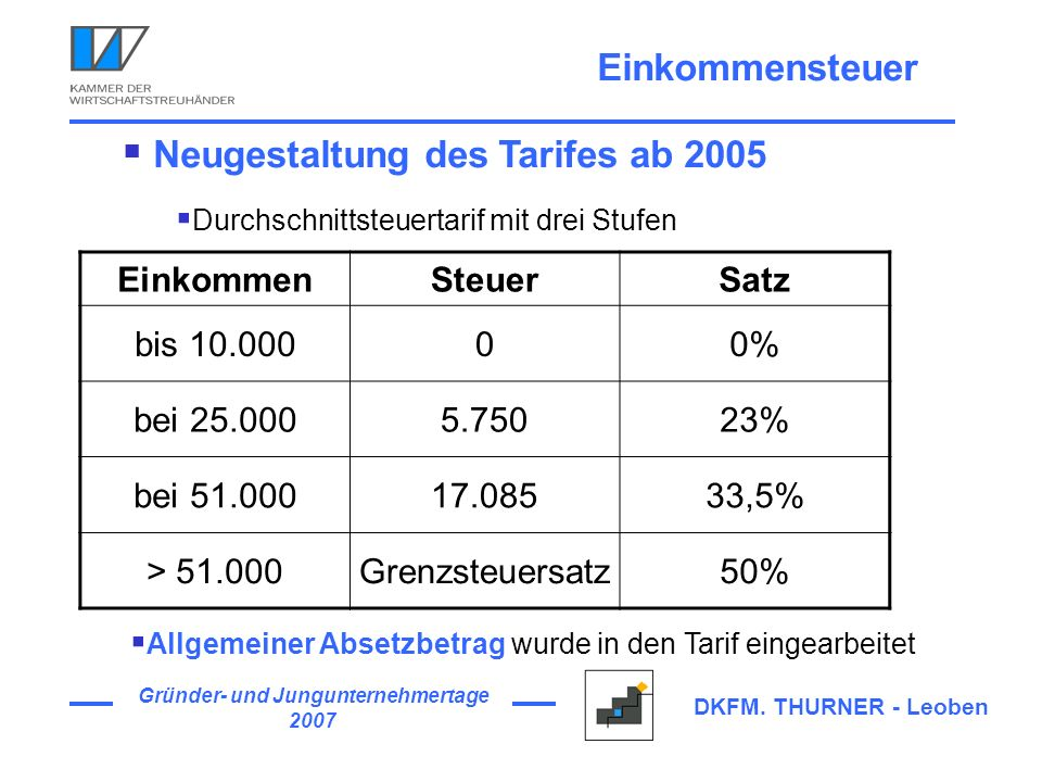 Neugestaltung des Tarifes ab 2005