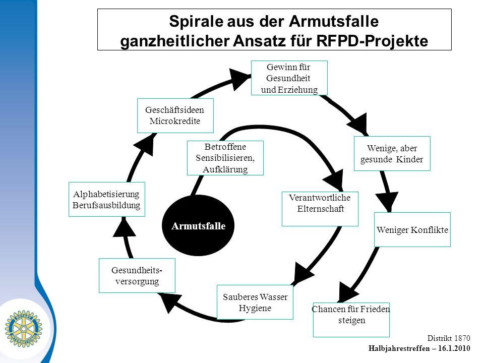 Spirale aus der Armutsfalle ganzheitlicher Ansatz für RFPD-Projekte