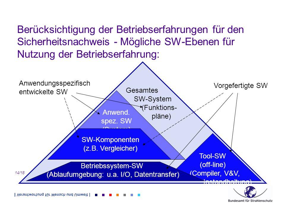 Berücksichtigung der Betriebserfahrungen für den Sicherheitsnachweis - Mögliche SW-Ebenen für Nutzung der Betriebserfahrung: