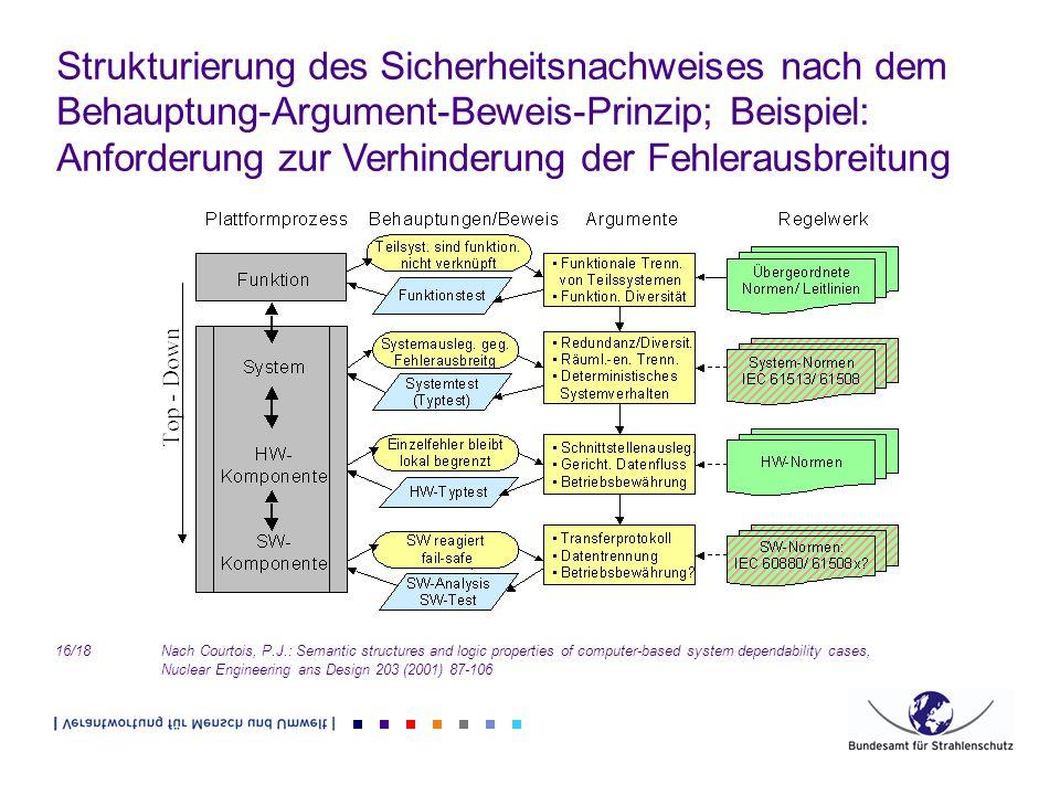 Strukturierung des Sicherheitsnachweises nach dem Behauptung-Argument-Beweis-Prinzip; Beispiel: Anforderung zur Verhinderung der Fehlerausbreitung