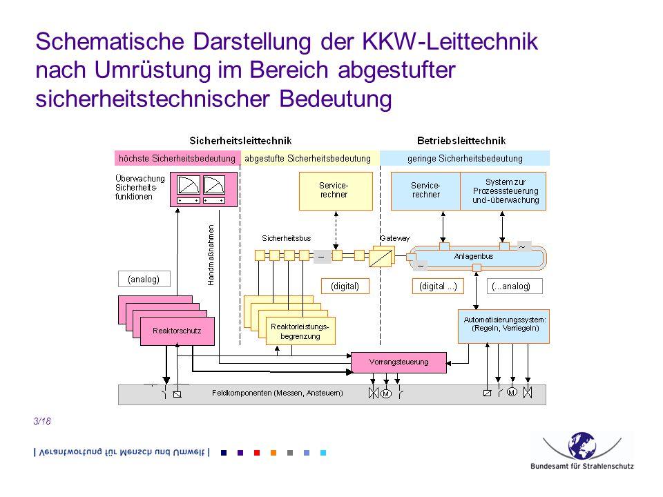 Schematische Darstellung der KKW-Leittechnik nach Umrüstung im Bereich abgestufter sicherheitstechnischer Bedeutung