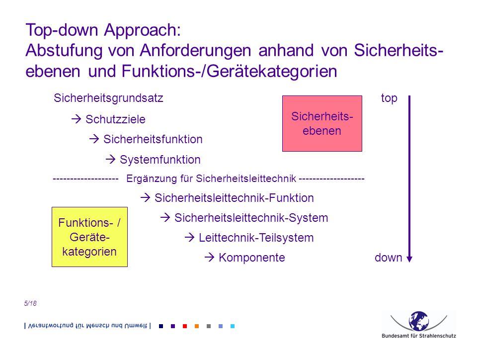 Funktions- / Geräte- kategorien