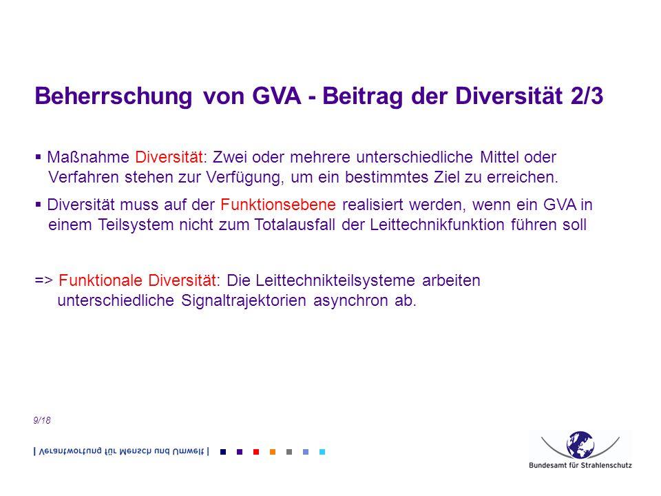 Beherrschung von GVA - Beitrag der Diversität 2/3