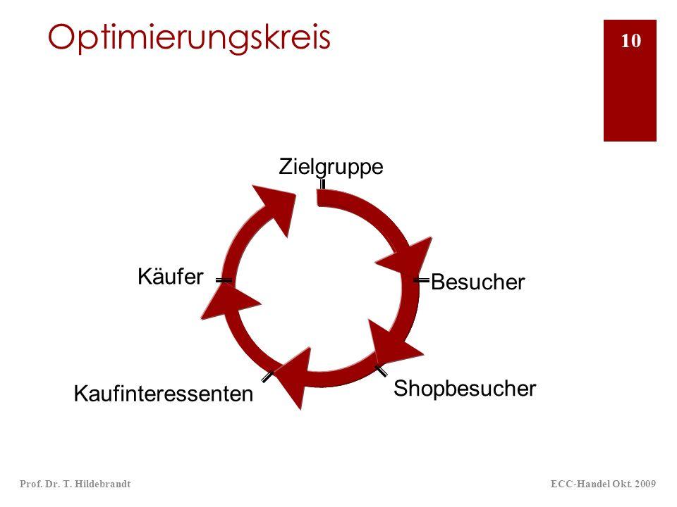 Optimierungskreis Zielgruppe Käufer Besucher Shopbesucher