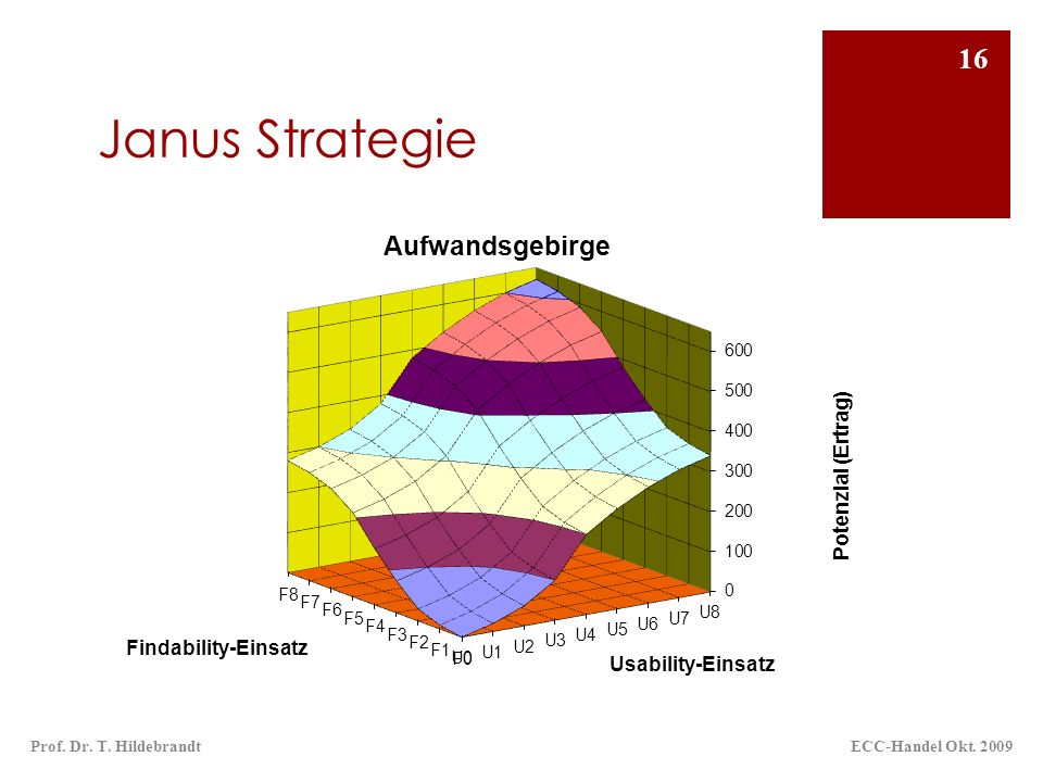 Janus Strategie