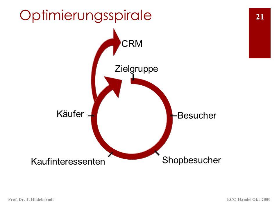 Optimierungsspirale CRM Zielgruppe Käufer Besucher Shopbesucher