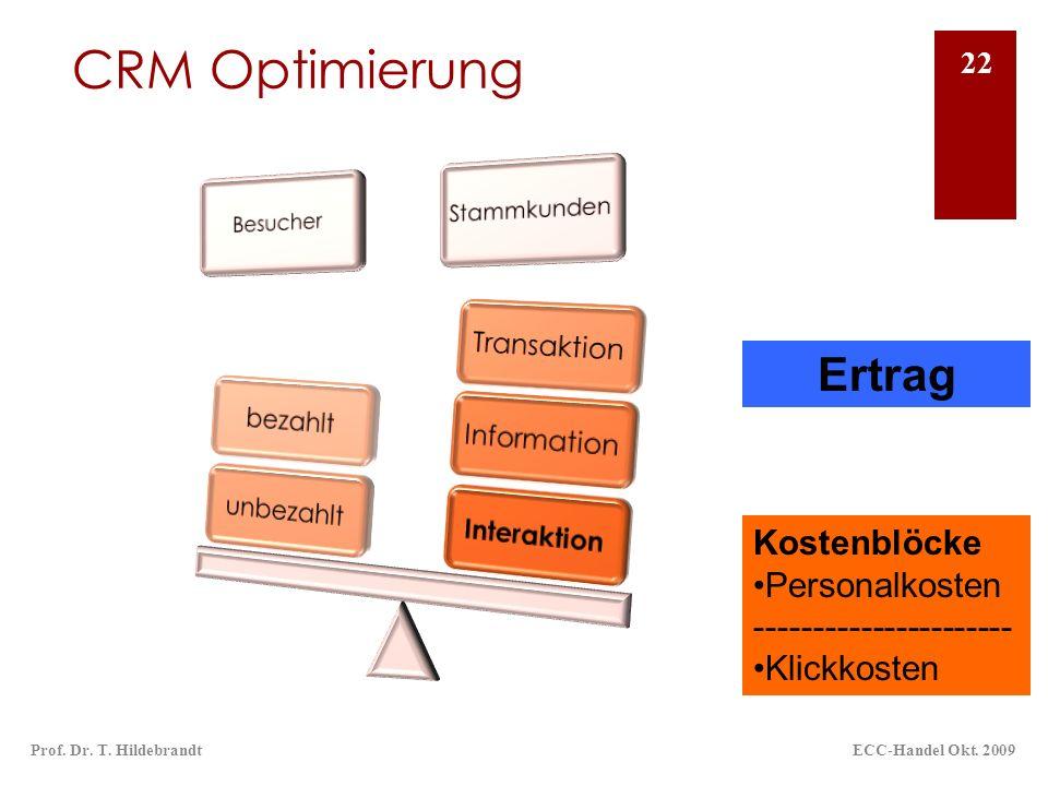CRM Optimierung Ertrag Kostenblöcke Personalkosten