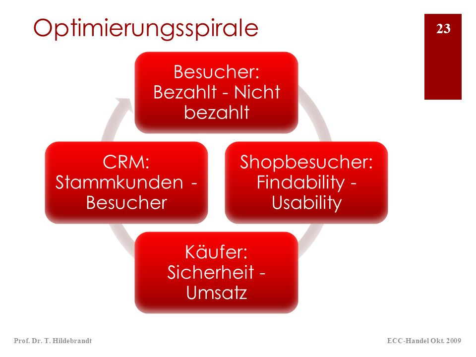 OptimierungsspiraleBesucher: Bezahlt - Nicht bezahlt. Shopbesucher: Findability - Usability. Käufer: Sicherheit - Umsatz.