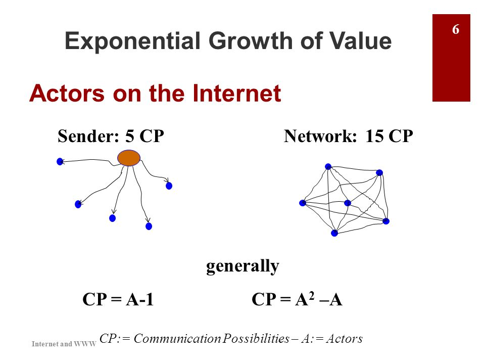 Exponential Growth of Value